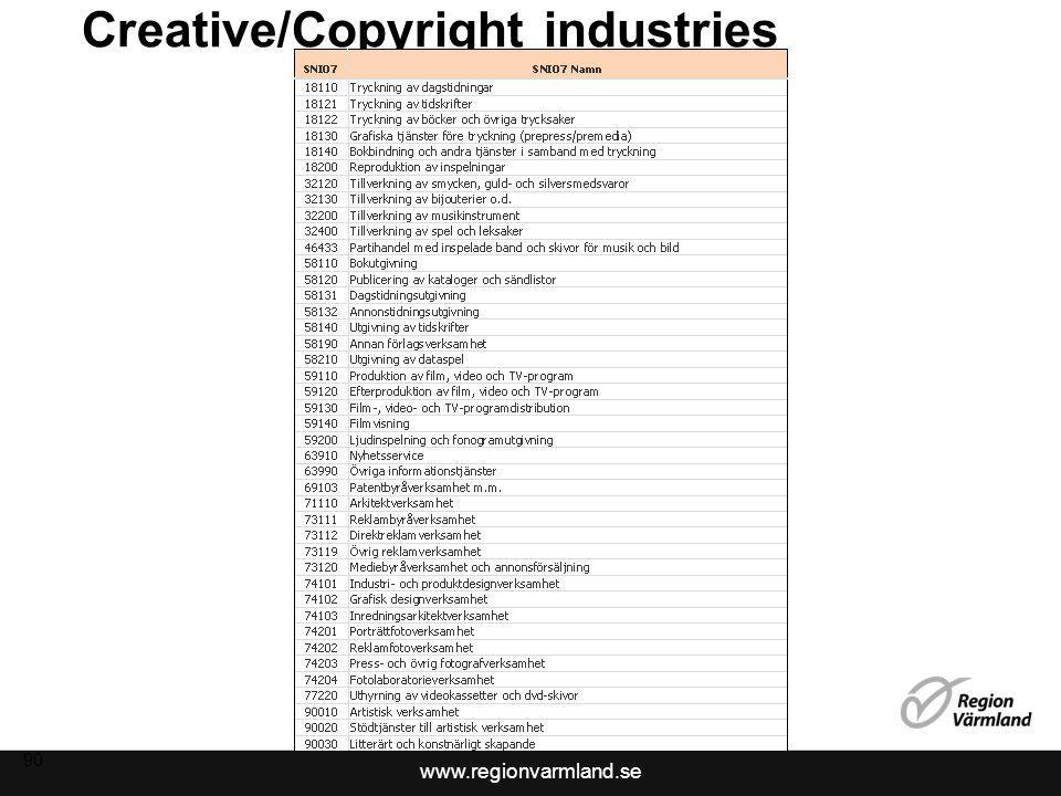 www.regionvarmland.se Creative/Copyright industries 90
