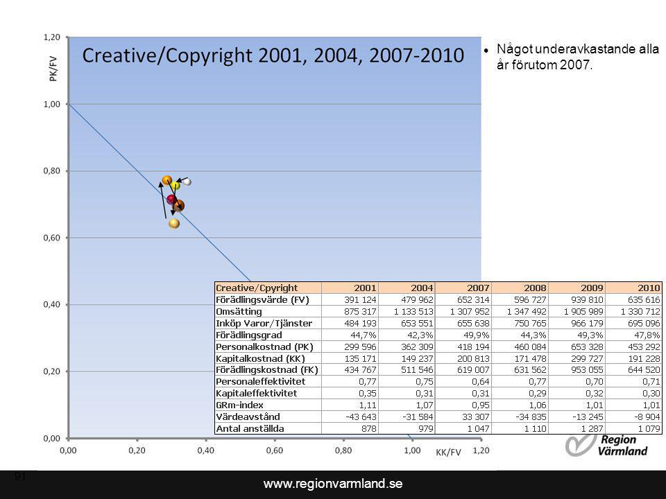 www.regionvarmland.se 91 Något underavkastande alla år förutom 2007.