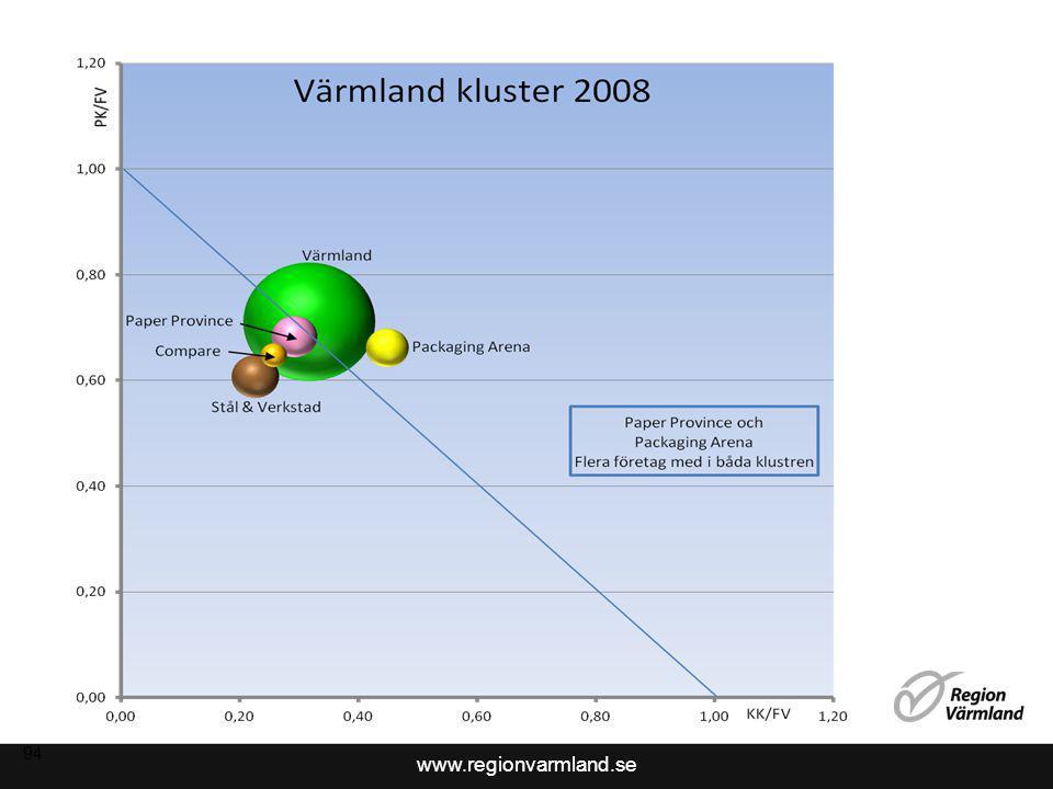 www.regionvarmland.se 94