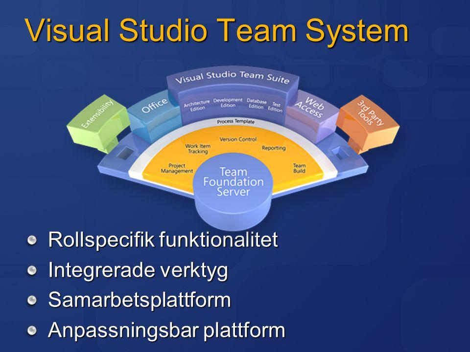 Nyheter i Team System 2008 Bättre designers för arkitekter Enhetstester i professional edition Förbättrad profiler för utvecklare Snabbare enhetstester Testning av ASP.NET AJAX Förenklad TFS installation Enkel uppgradering från 2005 Stöd för WSS 3.0, MOSS 2007, Windows 2008 Server, SQL Server 2008, 64-bit