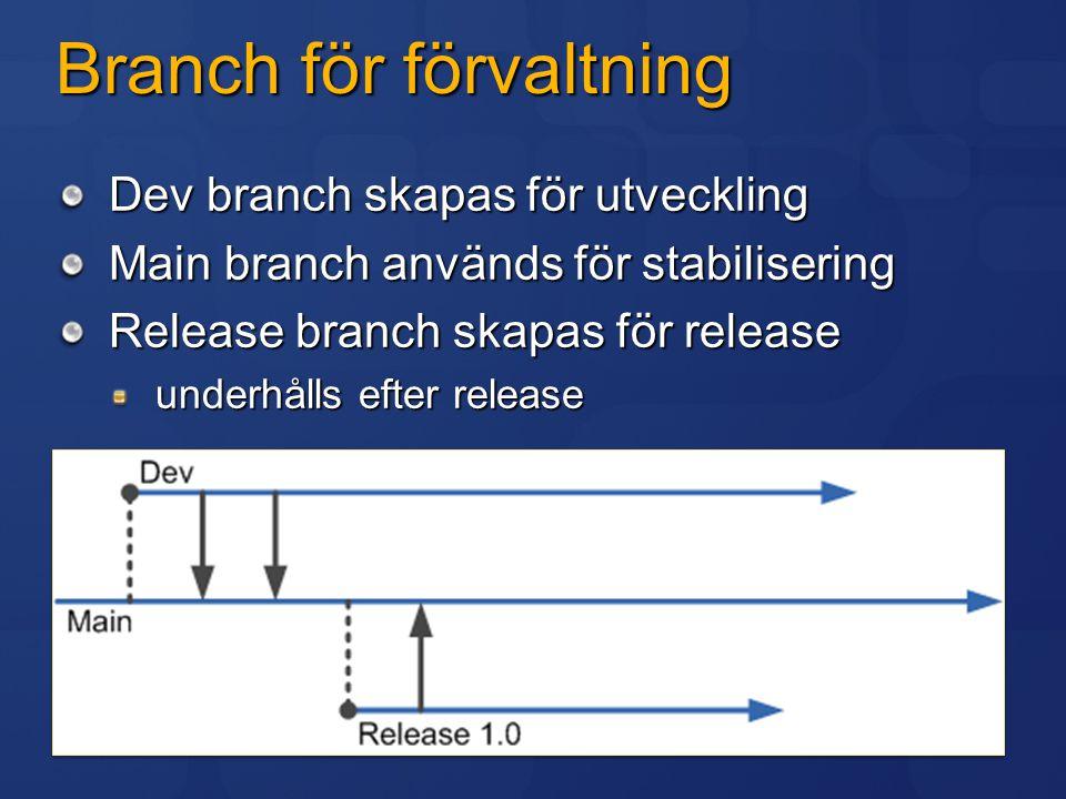 Branch för förvaltning Dev branch skapas för utveckling Main branch används för stabilisering Release branch skapas för release underhålls efter relea