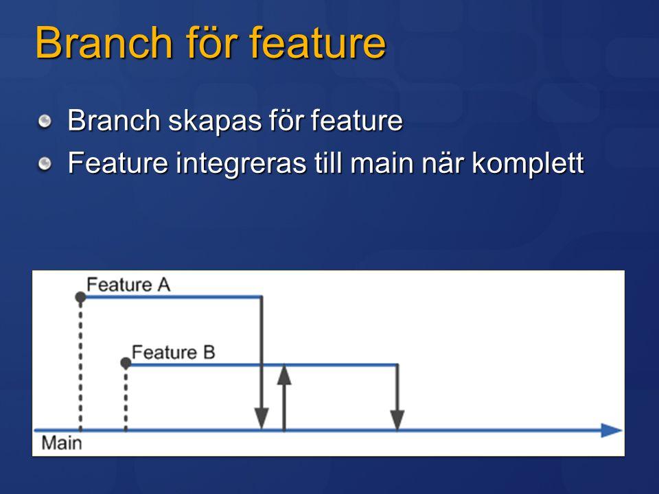 Branch för feature Branch skapas för feature Feature integreras till main när komplett