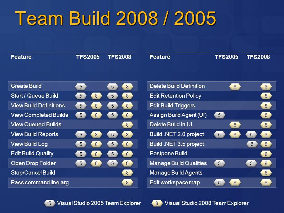 Team Build 2008 / 2005 FeatureTFS2005TFS2008 Create Build Start / Queue Build View Build Definitions View Completed Builds View Queued Builds View Bui