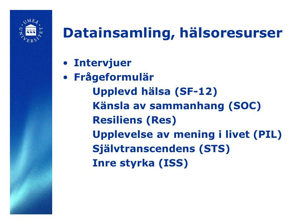 Datainsamling, hälsoresurser Intervjuer Frågeformulär Upplevd hälsa (SF-12) Känsla av sammanhang (SOC) Resiliens (Res) Upplevelse av mening i livet (P