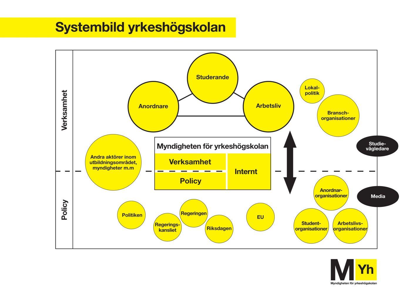 Fyra förändringsområden 1) En mer sammanhållen myndighet med en gemensam kultur 2) En stärkt myndighets- ledning 3) Utveckling av YH som system 4) Förbättrade verksamhetsprocesser