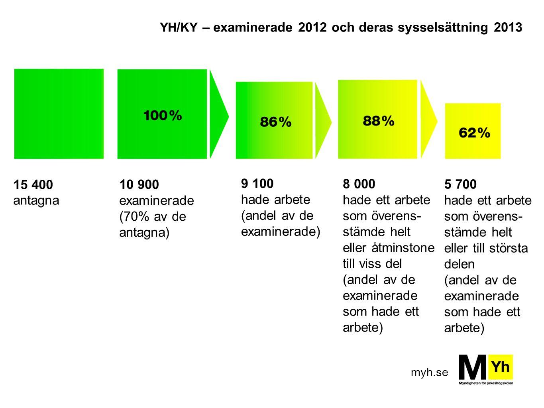 myh.se 15 400 antagna 8 000 hade ett arbete som överens- stämde helt eller åtminstone till viss del (andel av de examinerade som hade ett arbete) 9 100 hade arbete (andel av de examinerade) 10 900 examinerade (70% av de antagna) 5 700 hade ett arbete som överens- stämde helt eller till största delen (andel av de examinerade som hade ett arbete) YH / KY – examinerade 2012 och deras sysselsättning 2013