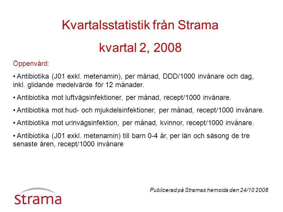 Kvartalsstatistik från Strama kvartal 2, 2008 Öppenvård: Antibiotika (J01 exkl.