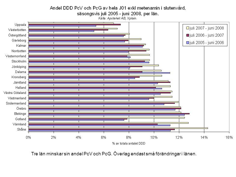 Tre län minskar sin andel PcV och PcG. Överlag endast små förändringar i länen.