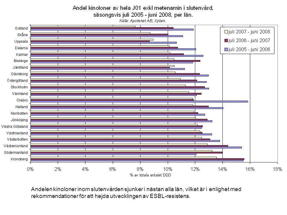 Andelen kinoloner inom slutenvården sjunker i nästan alla län, vilket är i enlighet med rekommendationer för att hejda utvecklingen av ESBL-resistens.