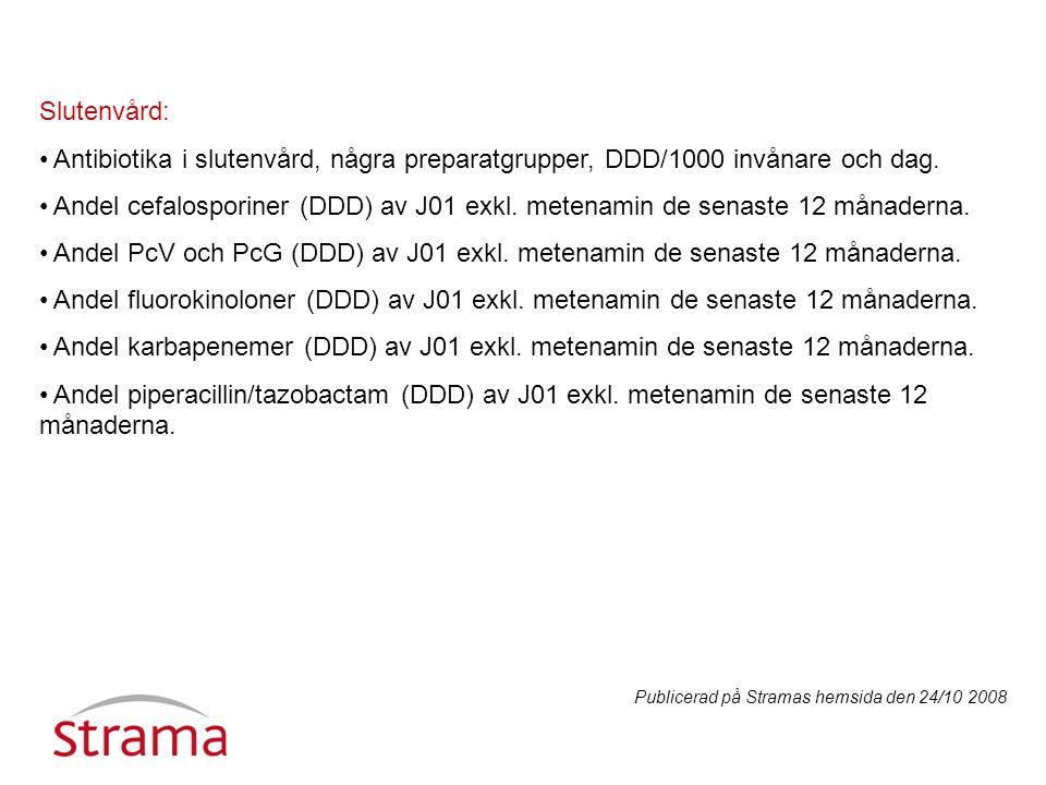 Slutenvård: Antibiotika i slutenvård, några preparatgrupper, DDD/1000 invånare och dag.