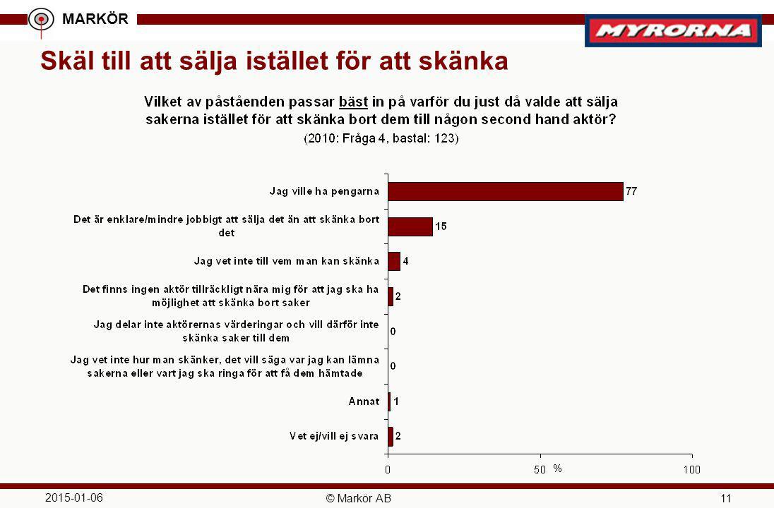 MARKÖR 2015-01-06 © Markör AB 11 Skäl till att sälja istället för att skänka