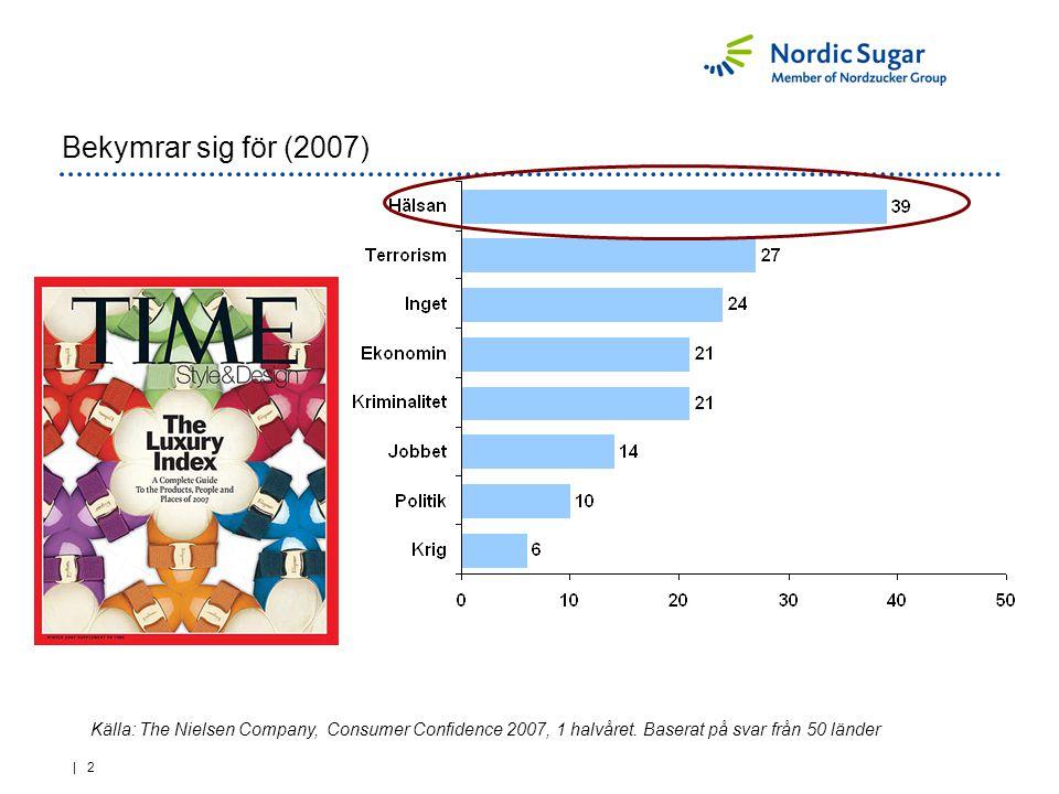 | 3 …Bekymrar sig för (2010) Källa: The Nielsen Company, Consumer Confidence 2007, 1 halvåret.