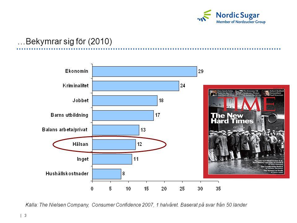 | 3 …Bekymrar sig för (2010) Källa: The Nielsen Company, Consumer Confidence 2007, 1 halvåret. Baserat på svar från 50 länder