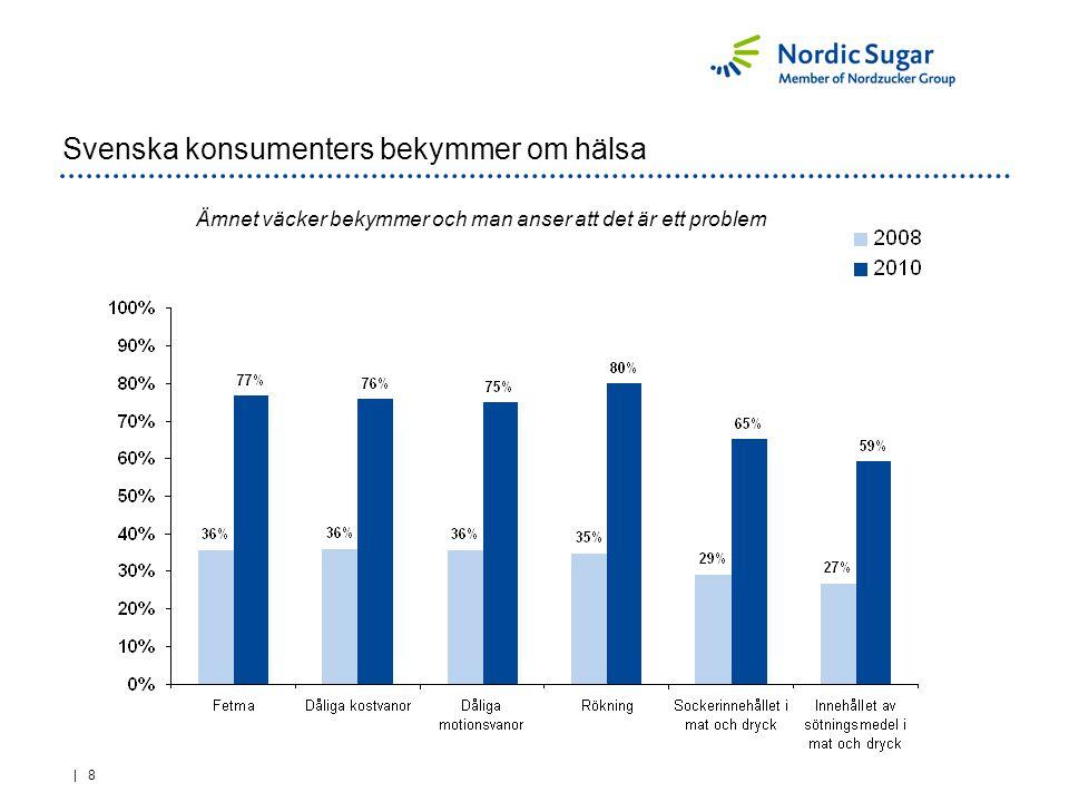 | 9 Sverige: Har medvetet minskat konsumtionen av mat och dryck Har du medvetet minskat konsumtionen under de senaste 12 månaderna?