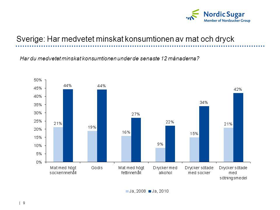 | 9 Sverige: Har medvetet minskat konsumtionen av mat och dryck Har du medvetet minskat konsumtionen under de senaste 12 månaderna