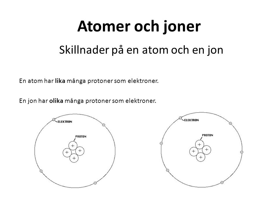 Atomer och joner Skillnader på en atom och en jon En atom har lika många protoner som elektroner. En jon har olika många protoner som elektroner.