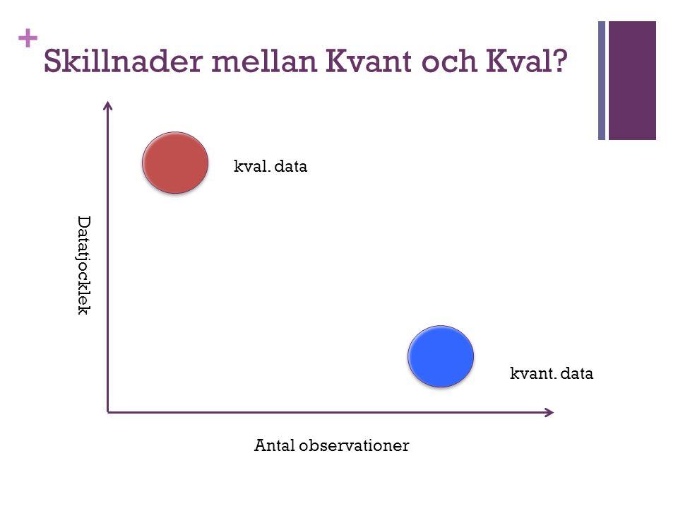 + Skillnader mellan Kvant och Kval? Datatjocklek Antal observationer kval. data kvant. data