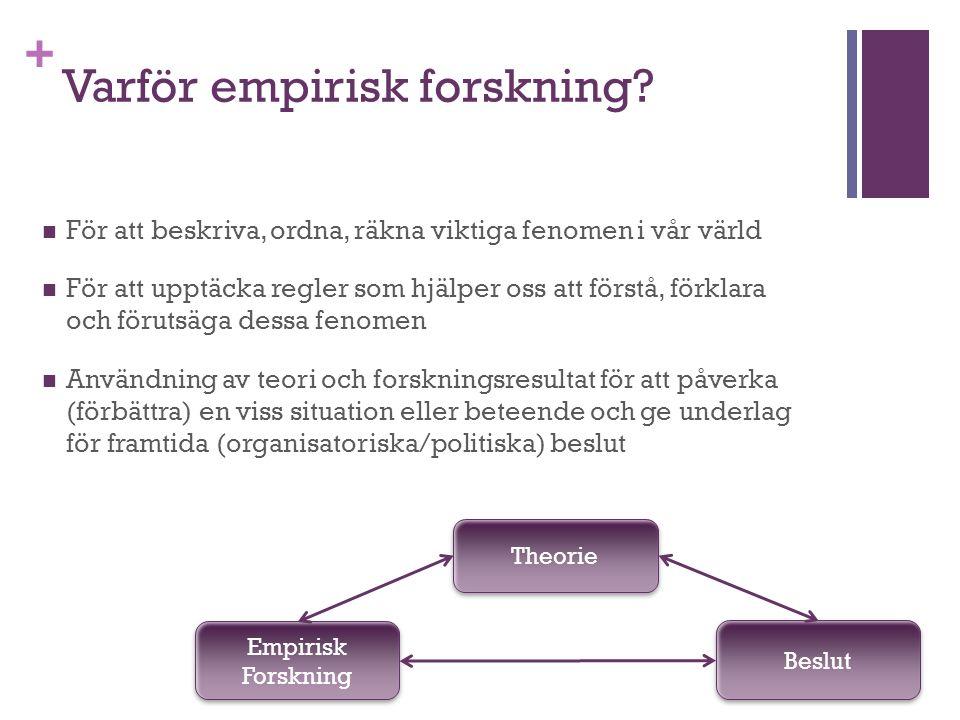 + Varför empirisk forskning? För att beskriva, ordna, räkna viktiga fenomen i vår värld För att upptäcka regler som hjälper oss att förstå, förklara o