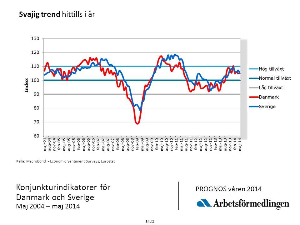 Bild 3 Källa: Macrobond - Economic Sentiment Surveys, Eurostat Konjunkturindikatorer för Tyskland och Euroområdet (totalt) Maj 2004 – maj 2014 PROGNOS våren 2014 Indikatorer uppåt efter halvårsskiftet 2013