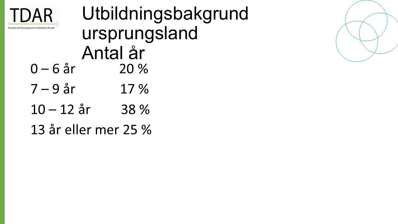 Ålder/antal ÅlderAntal 24 - 33 16 34 - 43110 44 - 53 95 54 - 63 30 64 - 68 2