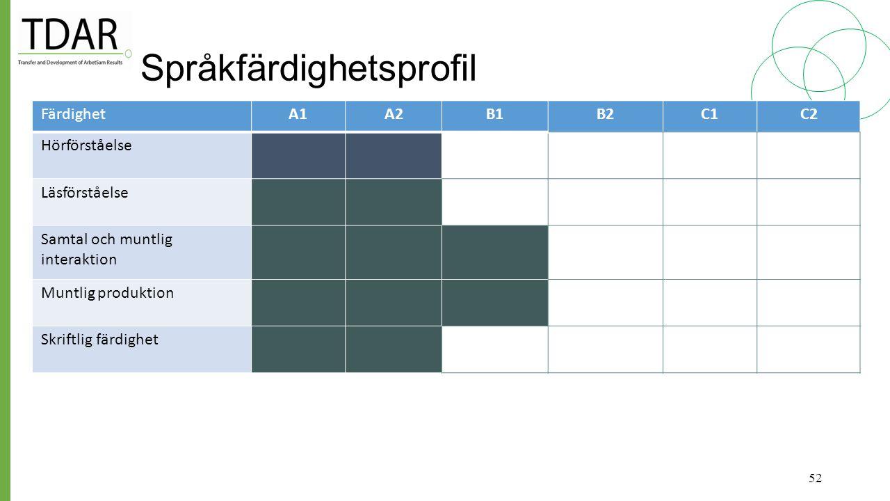 Anpassning av Europarådets referensnivåer för arbetet inom äldreomsorg och omsorg om personer med funktionsnedsättning Fyra delar: Del 1 beskrivning och manual Del 2 beskrivning av nivåerna A1, A2, B1, B2 Del 3a självskattnings- och bedömningsmaterial Del 3b utdrag från Del 3a; nivåerna A2 och B1 Del 4 förtydliganden