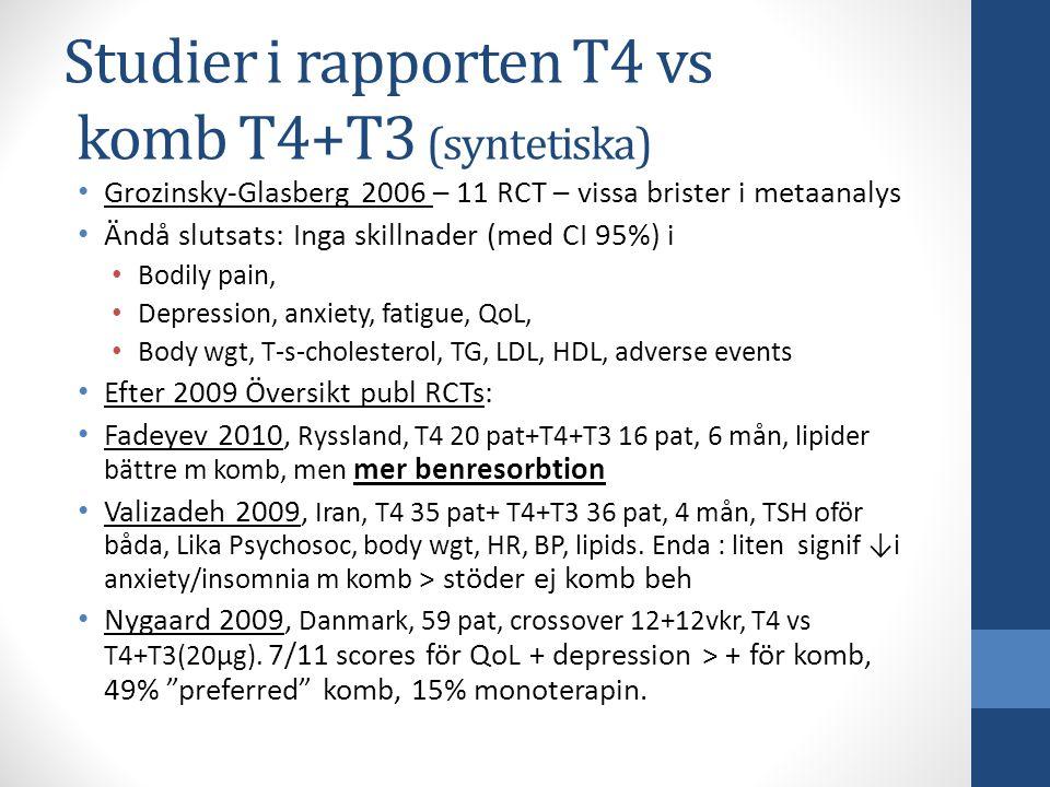 Studier i rapporten T4 vs komb T4+T3 (syntetiska) Grozinsky-Glasberg 2006 – 11 RCT – vissa brister i metaanalys Ändå slutsats: Inga skillnader (med CI