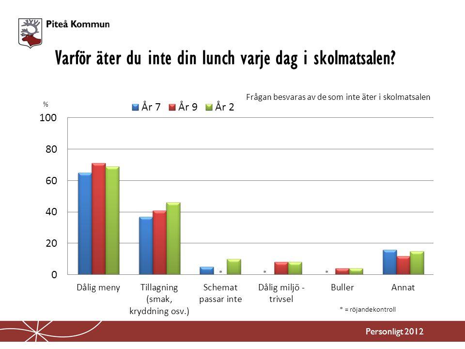 Varför äter du inte din lunch varje dag i skolmatsalen? Personligt 2012