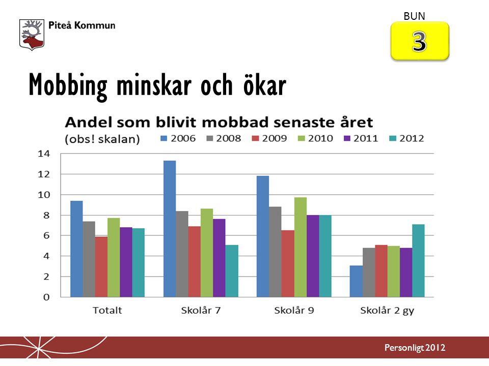 Mobbing minskar och ökar Personligt 2012 BUN
