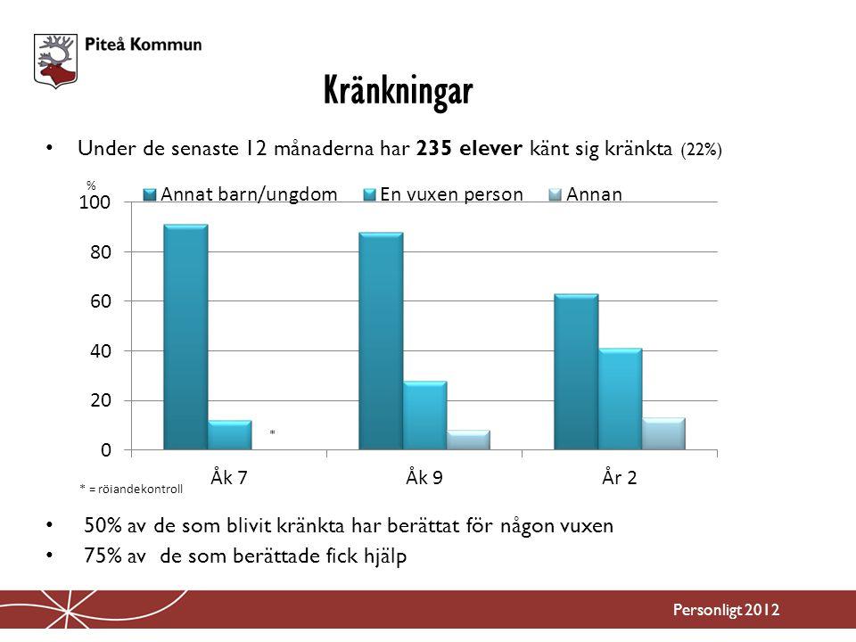 Under de senaste 12 månaderna har 235 elever känt sig kränkta (22%) 50% av de som blivit kränkta har berättat för någon vuxen 75% av de som berättade fick hjälp Kränkningar Personligt 2012