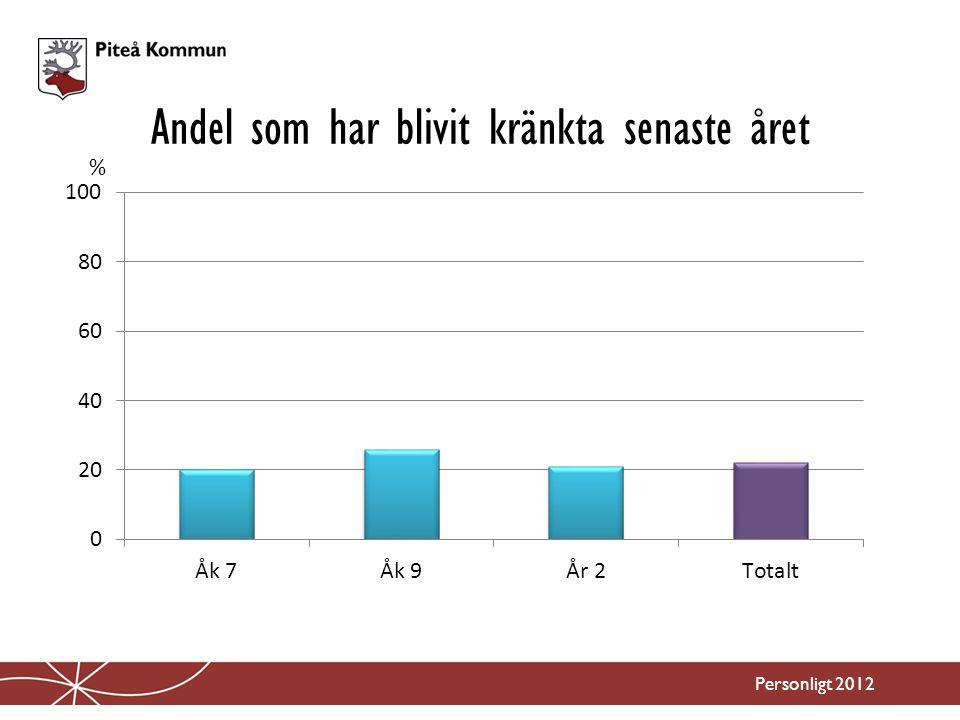 Andel som har blivit kränkta senaste året Personligt 2012 %