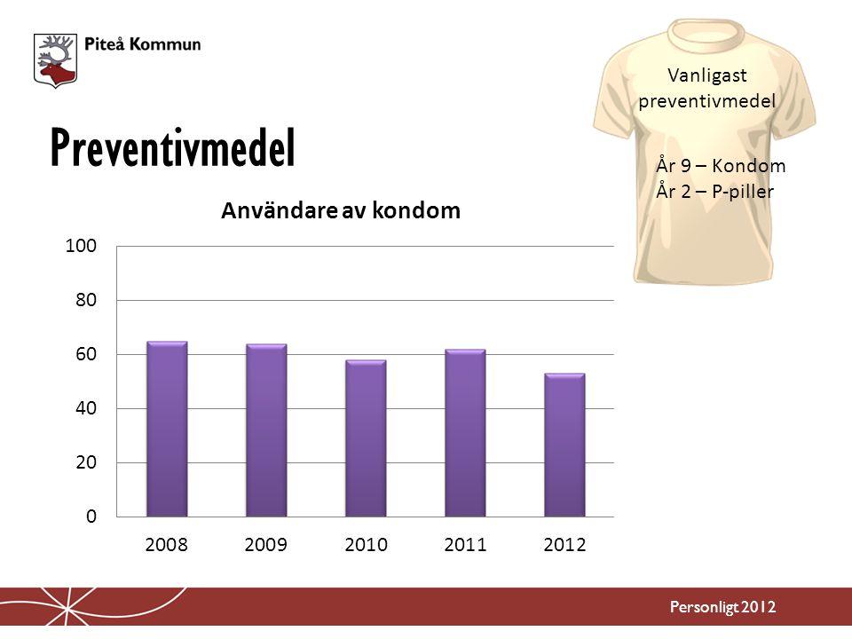 Preventivmedel Personligt 2012 Vanligast preventivmedel År 9 – Kondom År 2 – P-piller