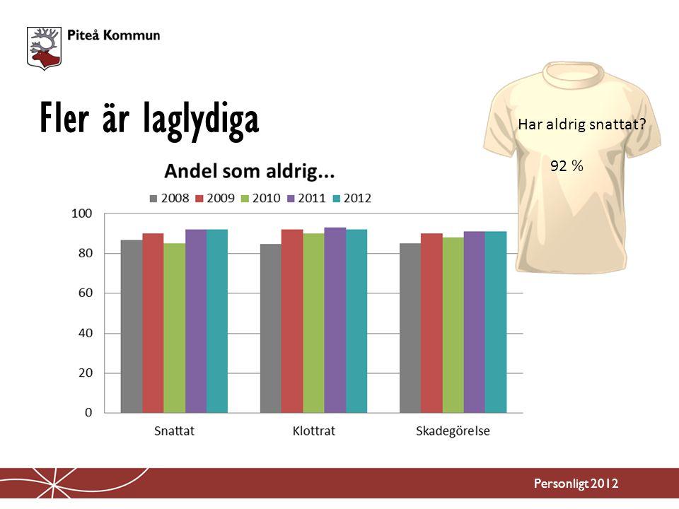 Fler är laglydiga Personligt 2012 Har aldrig snattat? 92 %