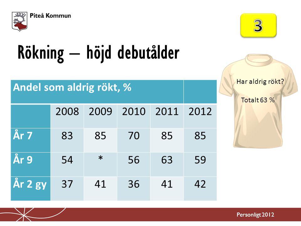 Rökning – höjd debutålder Personligt 2012 Andel som aldrig rökt, % 20082009201020112012 År 783857085 År 954*566359 År 2 gy3741364142 Har aldrig rökt.