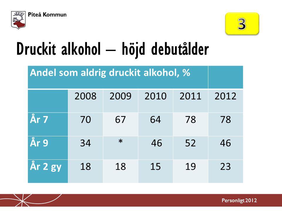 Druckit alkohol – höjd debutålder Personligt 2012 Andel som aldrig druckit alkohol, % 20082009201020112012 År 770676478 År 934* 465246 År 2 gy18 15192