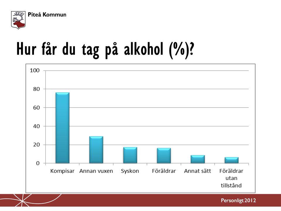Hur får du tag på alkohol (%)? Personligt 2012