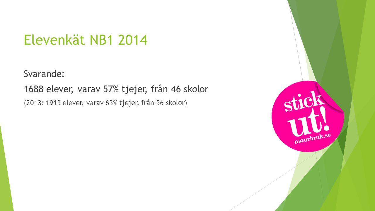 Elevenkät NB1 2014 Svarande: 1688 elever, varav 57% tjejer, från 46 skolor (2013: 1913 elever, varav 63% tjejer, från 56 skolor)