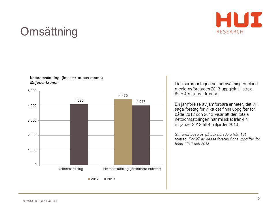 4 Den sammantagna nettoomsättningen bland medlemsföretagen inom Filmsektionen uppgick till knappt 1,3 miljarder kronor år 2013.