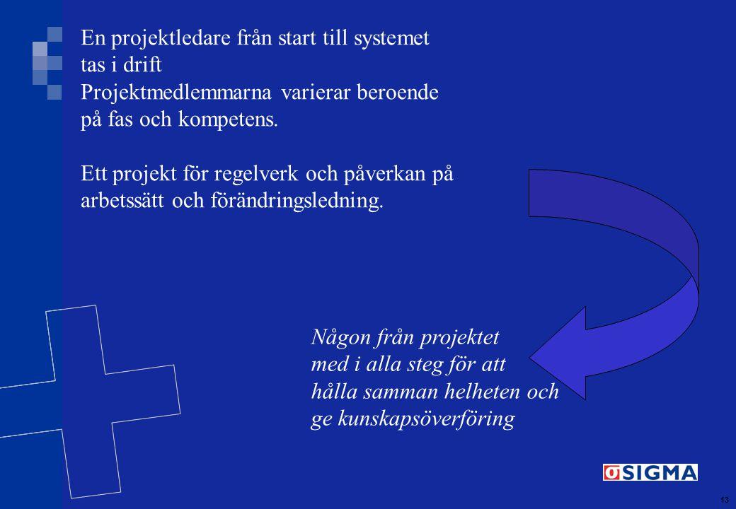 13 En projektledare från start till systemet tas i drift Projektmedlemmarna varierar beroende på fas och kompetens.