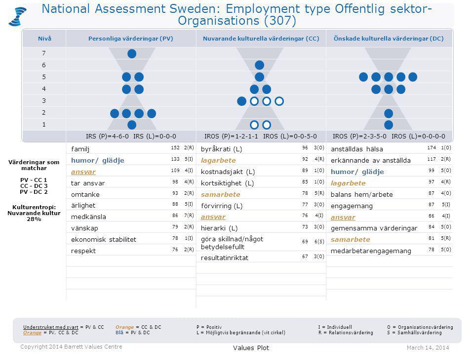 National Assessment Sweden: Employment type Offentlig sektor- Organisations (307) byråkrati (L) 963(O) lagarbete 924(R) kostnadsjakt (L) 891(O) kortsiktighet (L) 851(O) samarbete 785(R) förvirring (L) 773(O) ansvar 764(I) hierarki (L) 733(O) göra skillnad/något betydelsefullt 696(S) resultatinriktat 673(O) anställdas hälsa 1741(O) erkännande av anställda 1172(R) humor/ glädje 995(O) lagarbete 974(R) balans hem/arbete 874(O) engagemang 875(I) ansvar 864(I) gemensamma värderingar 845(O) samarbete 815(R) medarbetarengagemang 785(O) Values Plot March 14, 2014 Copyright 2014 Barrett Values Centre I = Individuell R = Relationsvärdering Understruket med svart = PV & CC Orange = PV, CC & DC Orange = CC & DC Blå = PV & DC P = Positiv L = Möjligtvis begränsande (vit cirkel) O = Organisationsvärdering S = Samhällsvärdering Värderingar som matchar PV - CC 1 CC - DC 3 PV - DC 2 Kulturentropi: Nuvarande kultur 28% familj 1522(R) humor/ glädje 1335(I) ansvar 1094(I) tar ansvar 984(R) omtanke 932(R) ärlighet 885(I) medkänsla 867(R) vänskap 792(R) ekonomisk stabilitet 781(I) respekt 762(R) NivåPersonliga värderingar (PV)Nuvarande kulturella värderingar (CC)Önskade kulturella värderingar (DC) 7 6 5 4 3 2 1 IRS (P)=4-6-0 IRS (L)=0-0-0IROS (P)=1-2-1-1 IROS (L)=0-0-5-0IROS (P)=2-3-5-0 IROS (L)=0-0-0-0