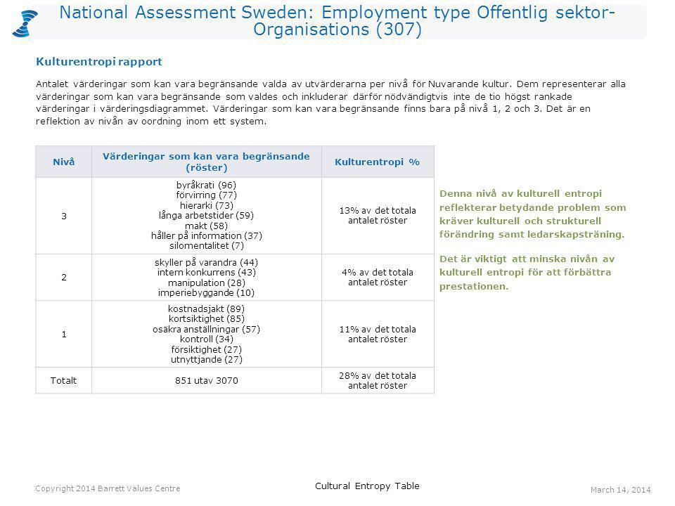 National Assessment Sweden: Employment type Offentlig sektor- Organisations (307) Röster: Nuvarande kulturRöster: Önskad kulturHopp anställdas hälsa45174129 erkännande av anställda2911788 balans hem/arbete338754 ekonomisk stabilitet267751 öppen kommunikation297748 långsiktighet115342 humor/ glädje609939 respekt296637 medarbetarengagemang447834 gemensamma värderingar538431 positiv attityd346531 Ett värderingshopp inträffar när det är fler röster för en värdering gällande Önskad kultur än för en värdering gällande Nuvarande kultur.