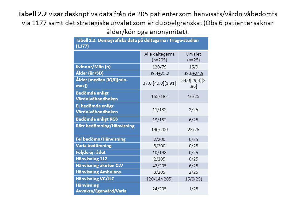Tabell 2.2 visar deskriptiva data från de 205 patienter som hänvisats/vårdnivåbedömts via 1177 samt det strategiska urvalet som är dubbelgranskat (Obs