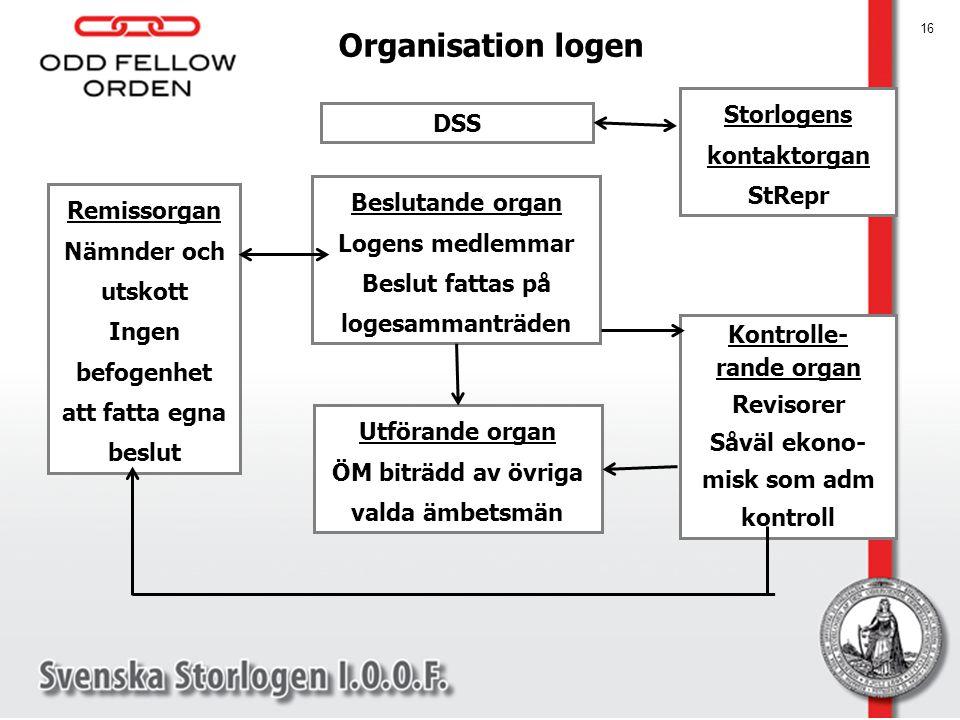 DSS Storlogens kontaktorgan StRepr Beslutande organ Logens medlemmar Beslut fattas på logesammanträden Remissorgan Nämnder och utskott Ingen befogenhe
