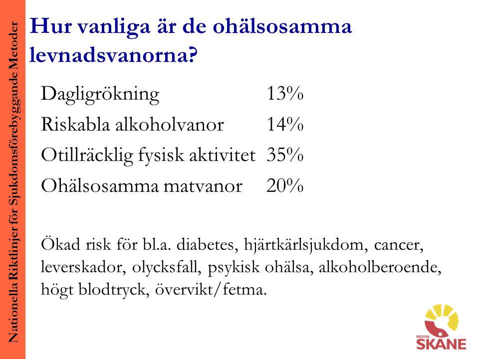 Nationella Riktlinjer för Sjukdomsförebyggande Metoder Hur vanliga är de ohälsosamma levnadsvanorna? Dagligrökning 13% Riskabla alkoholvanor14% Otillr