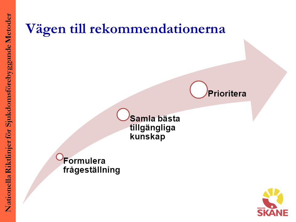 Nationella Riktlinjer för Sjukdomsförebyggande Metoder Vägen till rekommendationerna Formulera frågeställning Samla bästa tillgängliga kunskap Prioritera