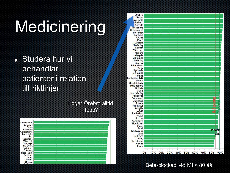 Medicinering Studera hur vi behandlar patienter i relation till riktlinjer Beta-blockad vid MI < 80 åå Ligger Örebro alltid i topp