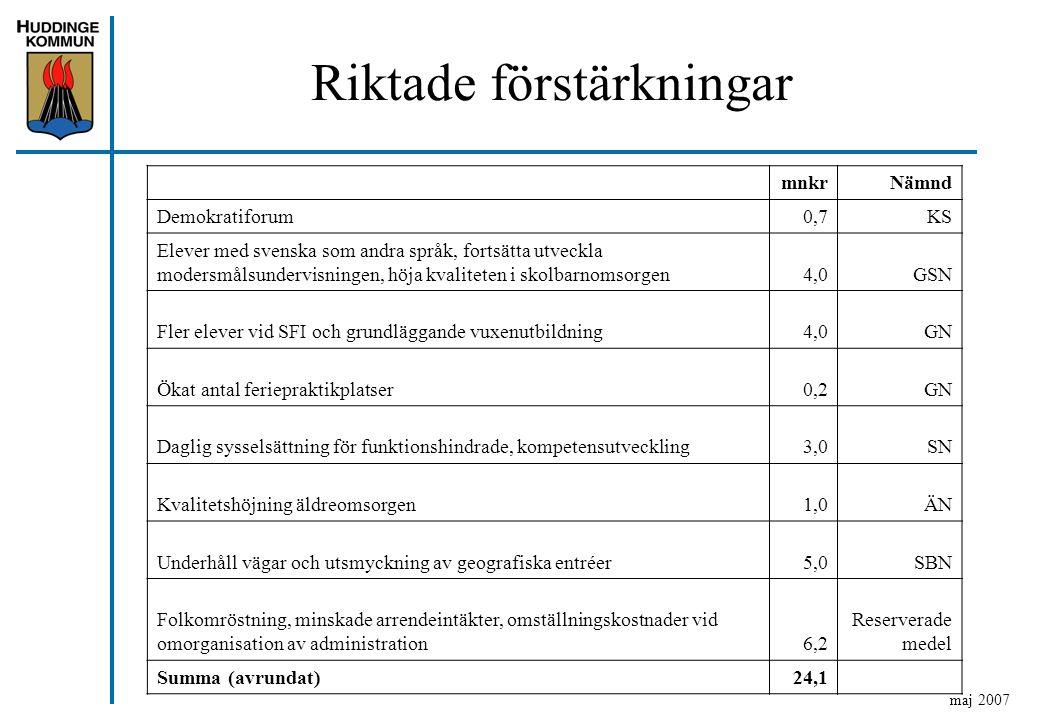 Riktade förstärkningar maj 2007 mnkrNämnd Demokratiforum0,7KS Elever med svenska som andra språk, fortsätta utveckla modersmålsundervisningen, höja kvaliteten i skolbarnomsorgen4,0GSN Fler elever vid SFI och grundläggande vuxenutbildning4,0GN Ökat antal feriepraktikplatser0,2GN Daglig sysselsättning för funktionshindrade, kompetensutveckling3,0SN Kvalitetshöjning äldreomsorgen1,0ÄN Underhåll vägar och utsmyckning av geografiska entréer5,0SBN Folkomröstning, minskade arrendeintäkter, omställningskostnader vid omorganisation av administration6,2 Reserverade medel Summa (avrundat)24,1