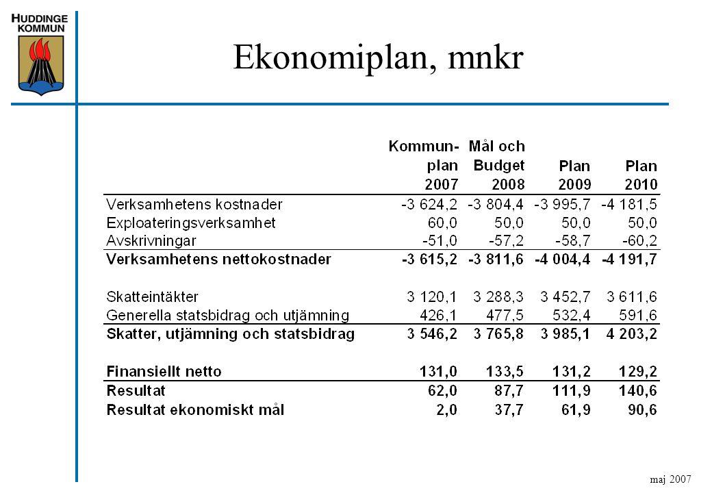 Ekonomiplan, mnkr maj 2007