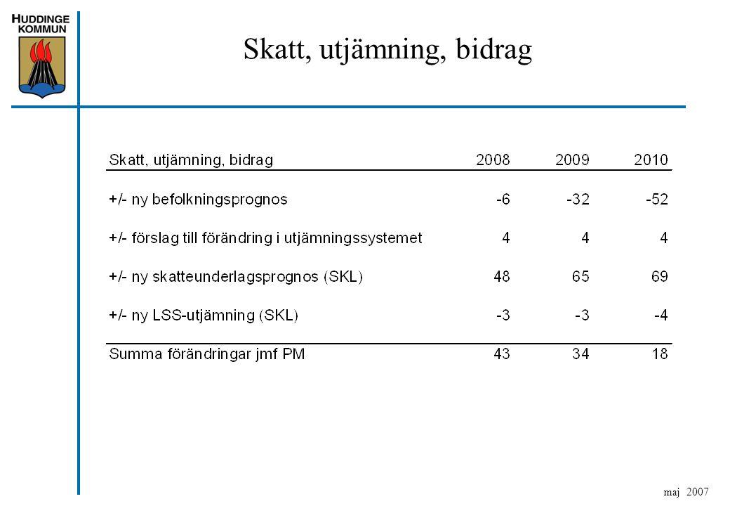 Skatt, utjämning, bidrag maj 2007