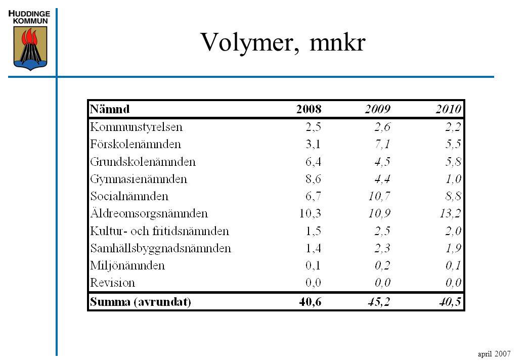 Volymer, mnkr april 2007