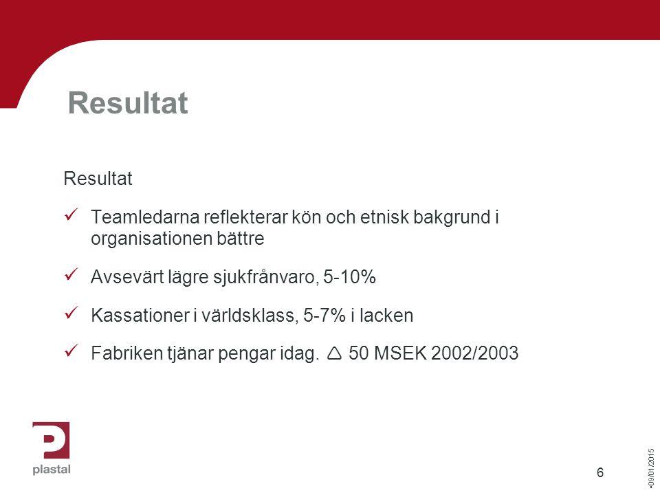 09/01/2015 6 Resultat Teamledarna reflekterar kön och etnisk bakgrund i organisationen bättre Avsevärt lägre sjukfrånvaro, 5-10% Kassationer i världsklass, 5-7% i lacken Fabriken tjänar pengar idag.